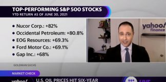 US oil prices hit 6-year high, here's a look at the top performing stocks in the S&P