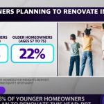 66% of young homeowners plan to renovate this year: BofA