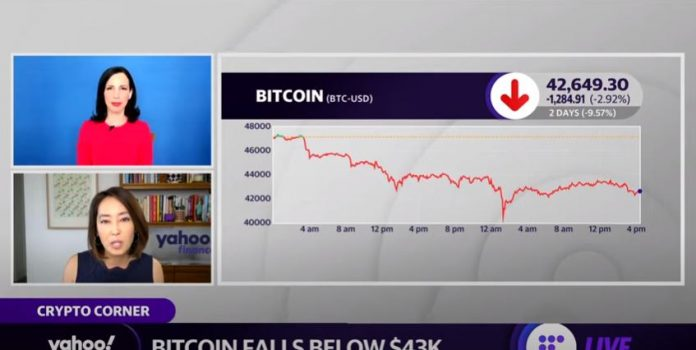 Bitcoin falls below $43K