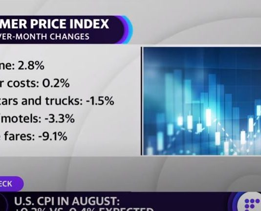 US inflation data comes in lower than expected: US CPI in August +0.3% vs 0.4% expected