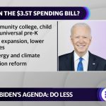 President Biden's economic agenda could be shrinking fast, and that may be a good thing: Bidenomics